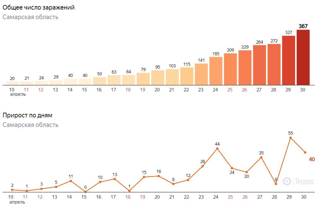 Сколько заболели коронавирусом в Самаре на сегодня