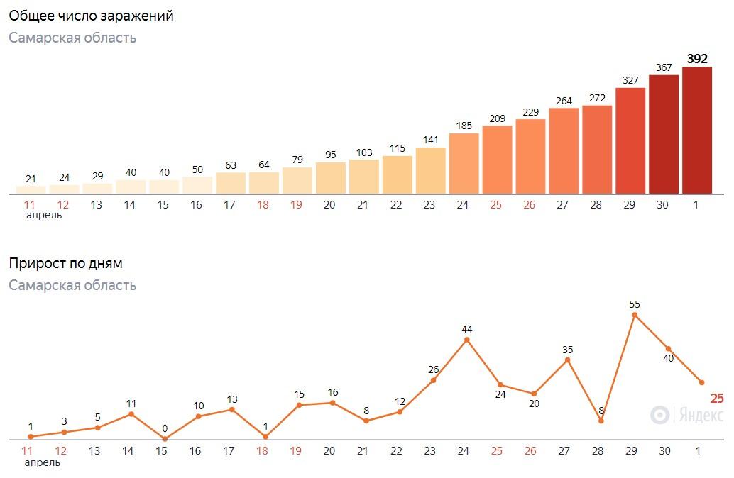 Сколько заразились в Самаре на 1 мая 2020