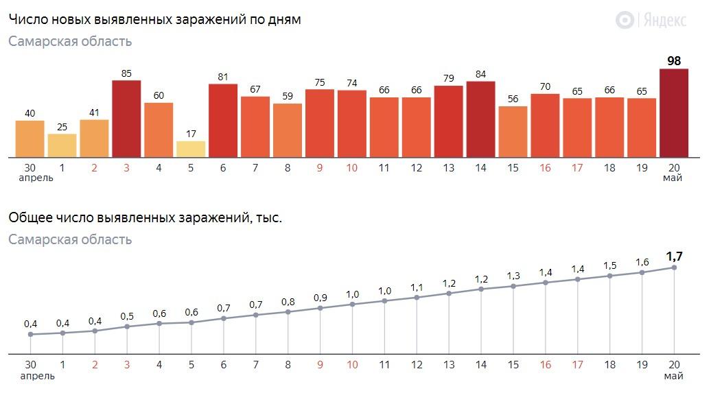 Сколько зараженных в Самаре на 20 мая 2020
