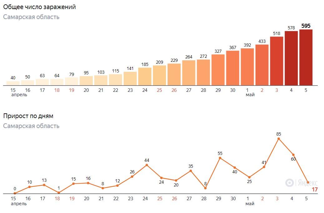 Сколько заразились в Самаре на 5 мая 2020