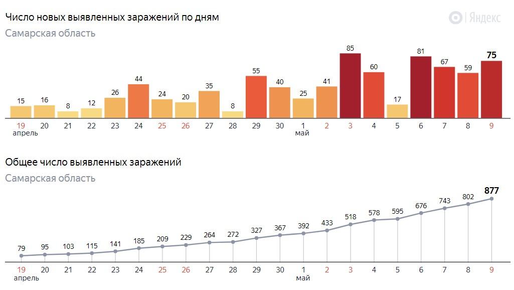 Сколько заразились в Самаре на 9 мая 2020