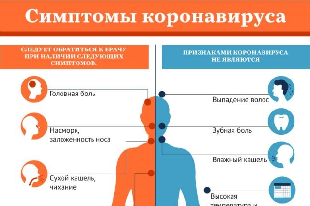 Какие симптомы коронавируса, можно ли его почувствовать